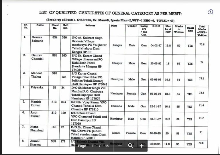 HP Police Constable CTS Merit List 2019 OUT – Download Here