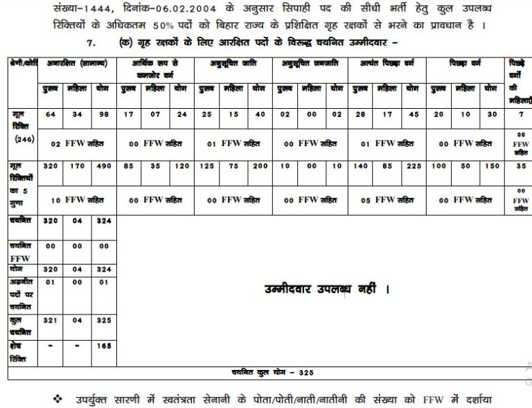 Bihar Police Mobile Squad Constable Result 2021 OUT | CSBC Bihar Cut Off, Merit List