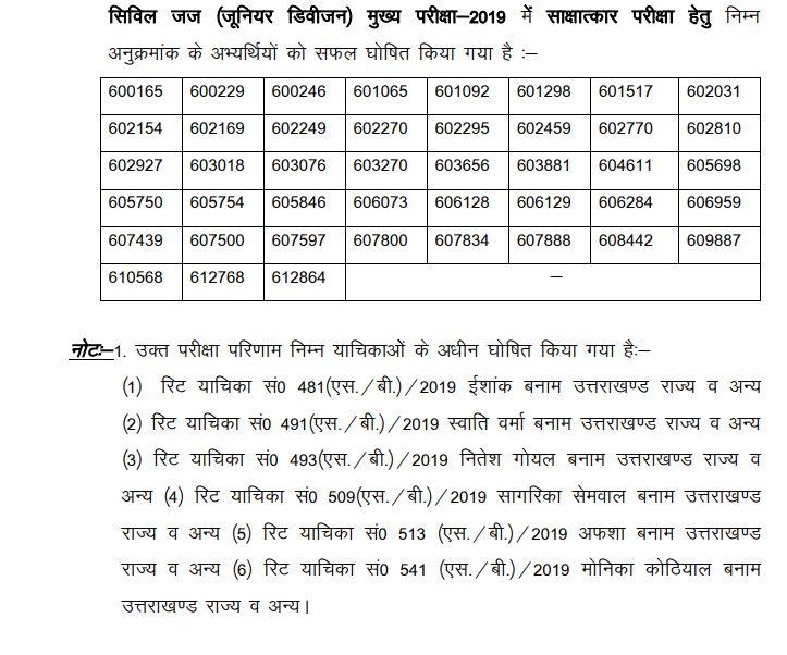 UKPSC Civil Judge Result 2020 OUT | Uttarakhand CJ Mains Cut Off, Merit List