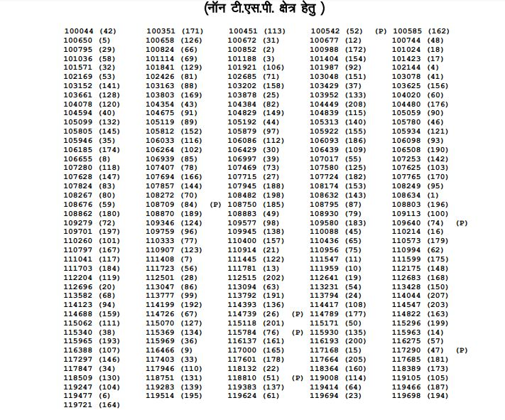 RPSC Assistant Statistical Officer Result 2020 (Out) | Download Cut Off Marks, Merit List
