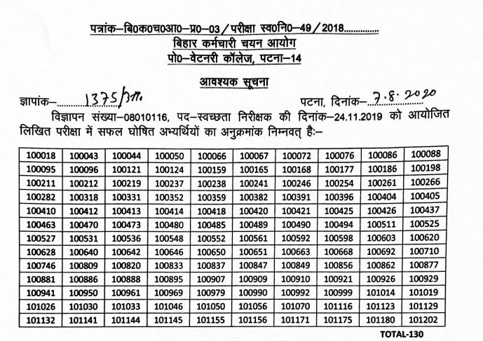 BSSC Sanitary Inspector Result 2020 OUT | Bihar SSC SI Cut Off Marks, Merit List