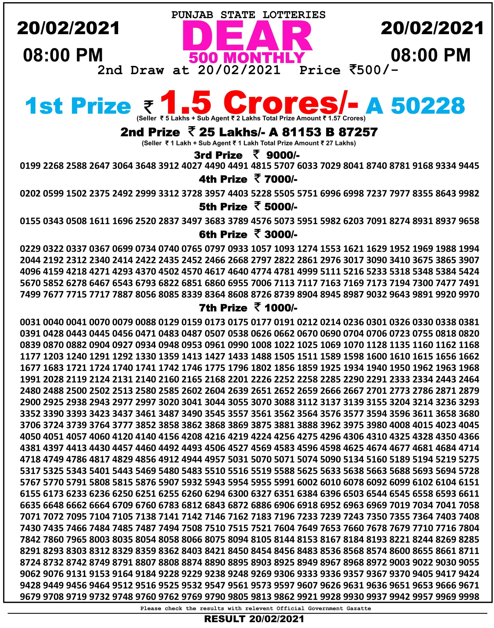 Punjab Dear 500 Monthly Lottery Result 8 PM 21.2.2021