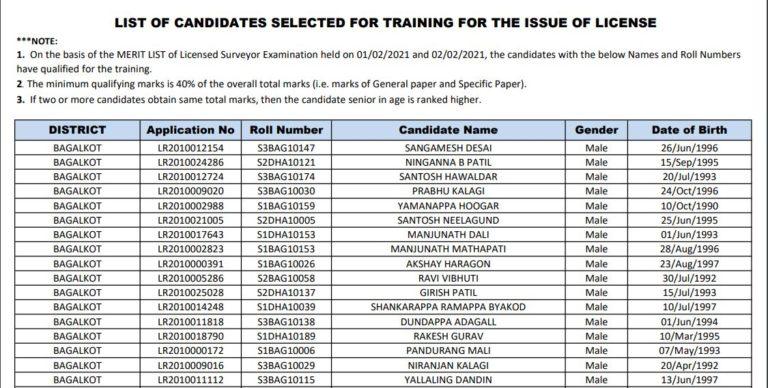 SSLR Karnataka Land Surveyor Result 2021 (Out), Cut Off Marks, Merit List